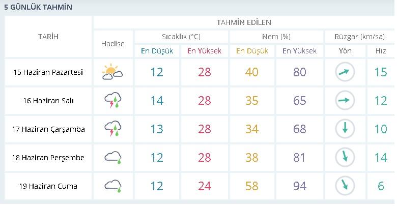 Kırşehir - Hava Durumu