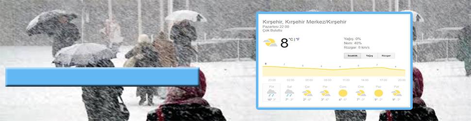 Kırşehir'de Hava Durumu