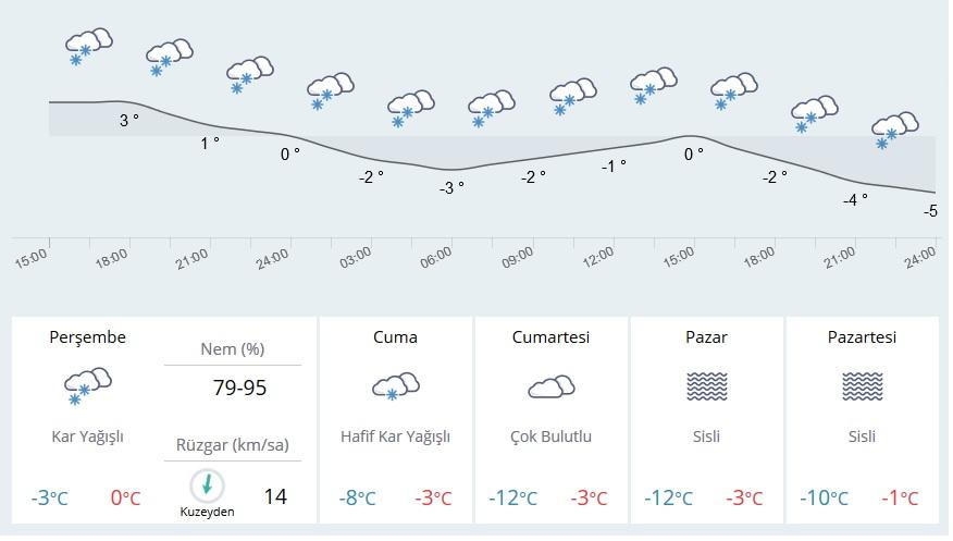 Kırşehir'de Kar Yağışı Devam Edecek Mi?
