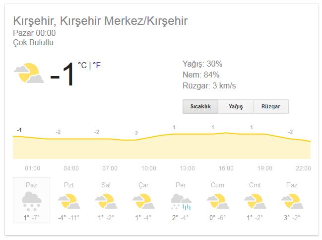Kırşehir'de Yoğun Kar Yağışı Bekleniyor